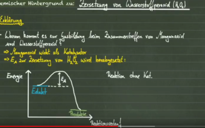 Wasserstoffperoxid Zersetzung mit Manganoxid