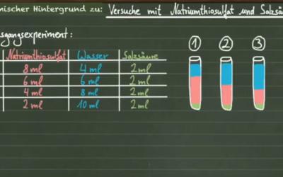 Reaktionsgeschwindigkeit: Natriumthiosulfat reagiert mit Salzsäure